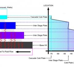 Graphics description of cascade function
